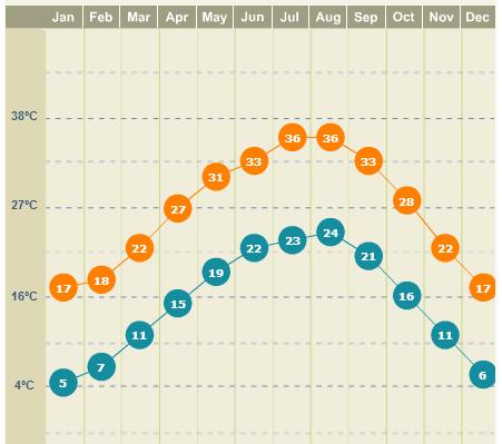 Clima em Austin, gráfico do site weather.com
