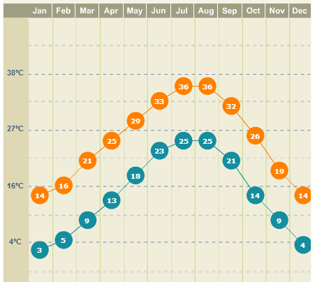 Clima em Dallas, gráfico do site weather.com