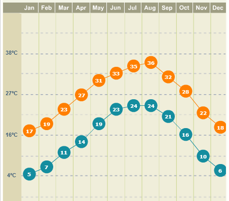Clima em San Antonio, gráfico do site weather.com