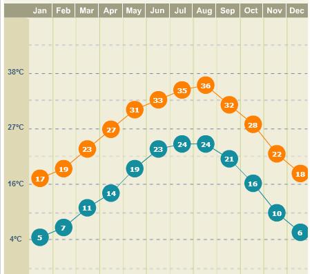 Clima em San Antonio, gráfico do site weather.com