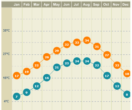 Clima em Houston, gráfico do site weather.com