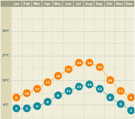 Clima em Seattle: mesmo no verão, é fresquinho