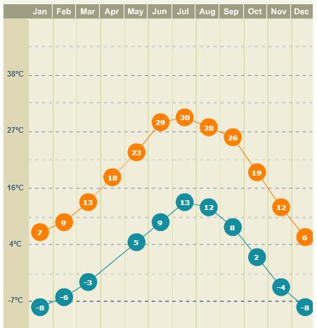Média de temperatura em Santa Fé, do site weather.com