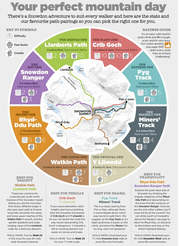 Snowdon Walks Infographic 610